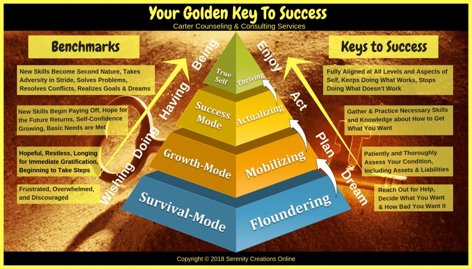 Golden Key Coaching Image